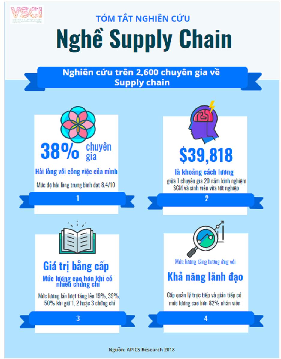 nghe supply chain luong bong nhu the nao